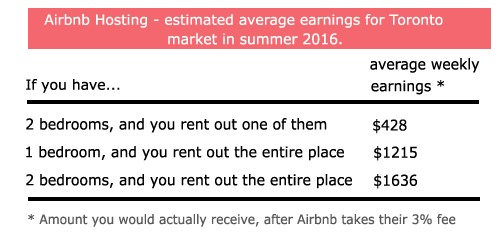 Airbnb hosting in Toronto, average earnings